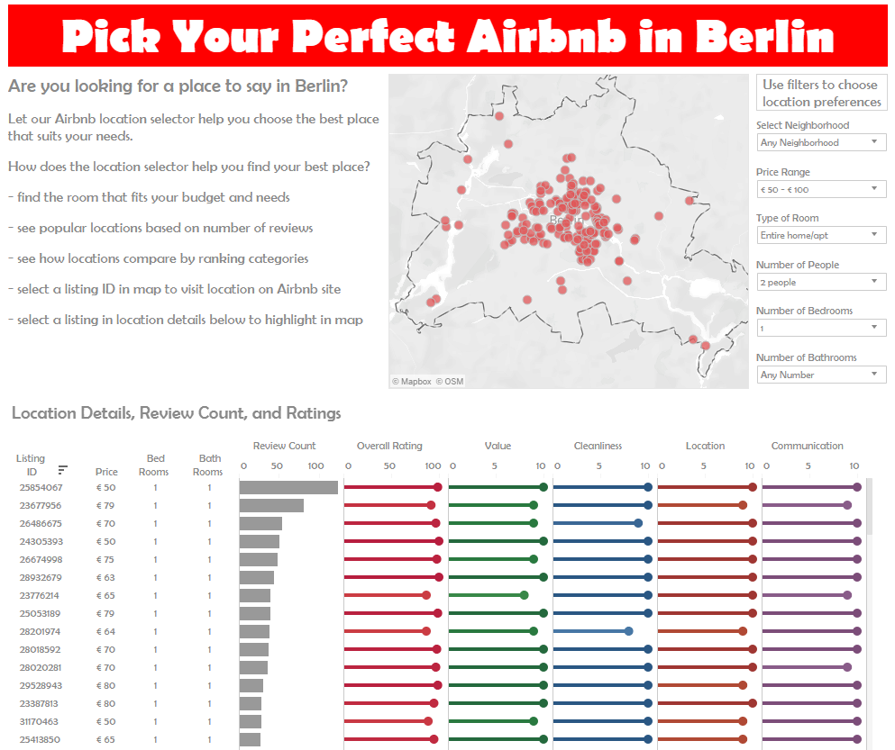 Data report created by Charles Sutton to help users select lodgings in Berlin using Airbnb.