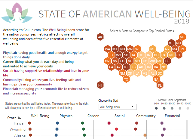 Data report created by Charles Sutton on the state of American well-being.